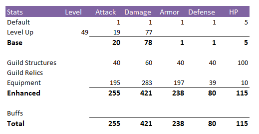 lvl49_stats_noforge.png